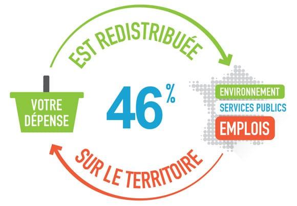 schéma explicatif de la redistribution d'une partie du chiffre d'affaires de l'entreprise dans le développement durable
