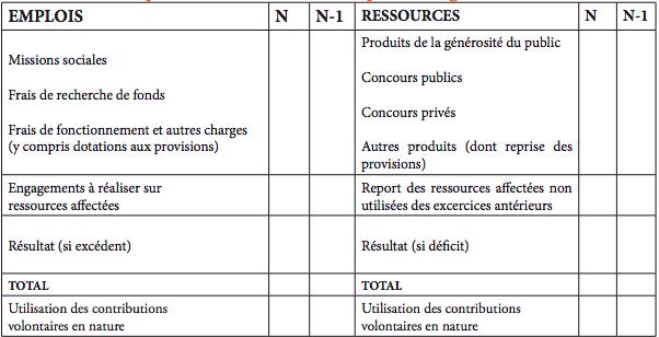 Tableau d'équilibre du «modèle économique» de l'organisme